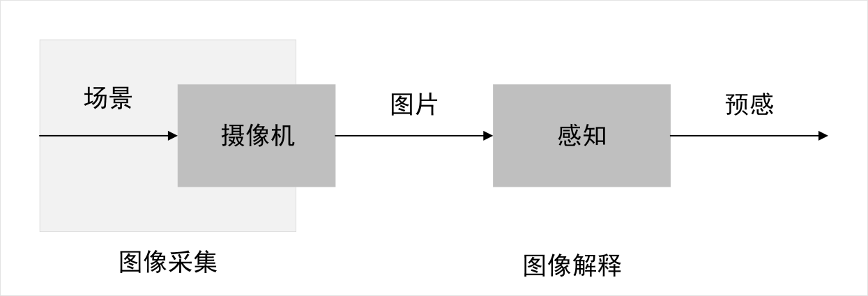 计算机视觉解决方案系统拓扑