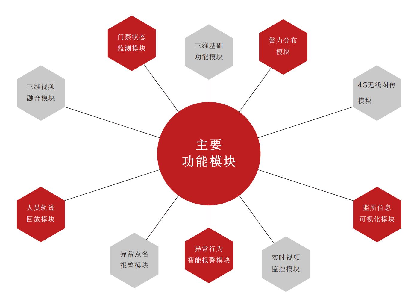 三维可视化联动平台