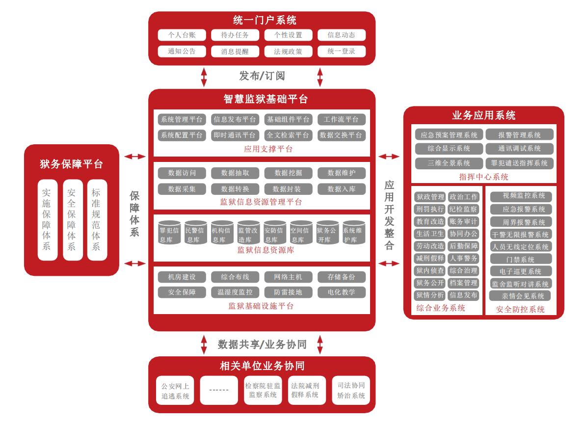 综合业务管理平台